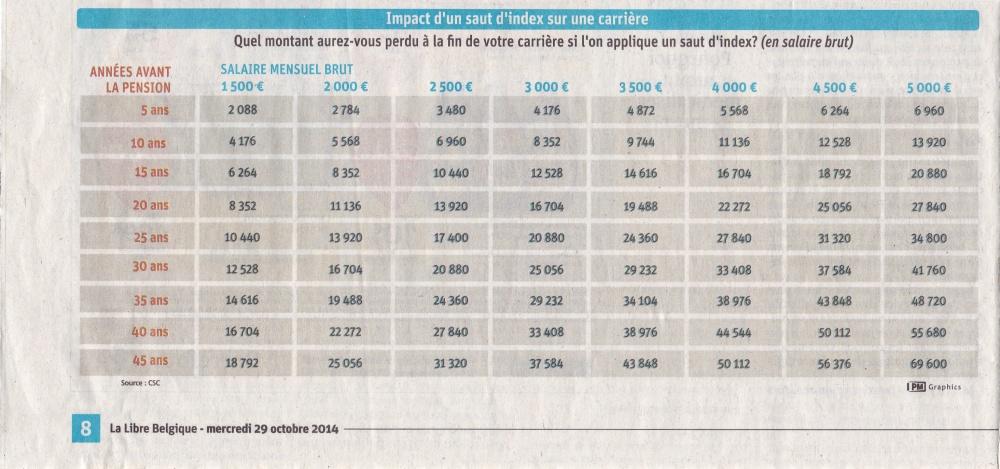 La CSC et l'indexation des salaires.